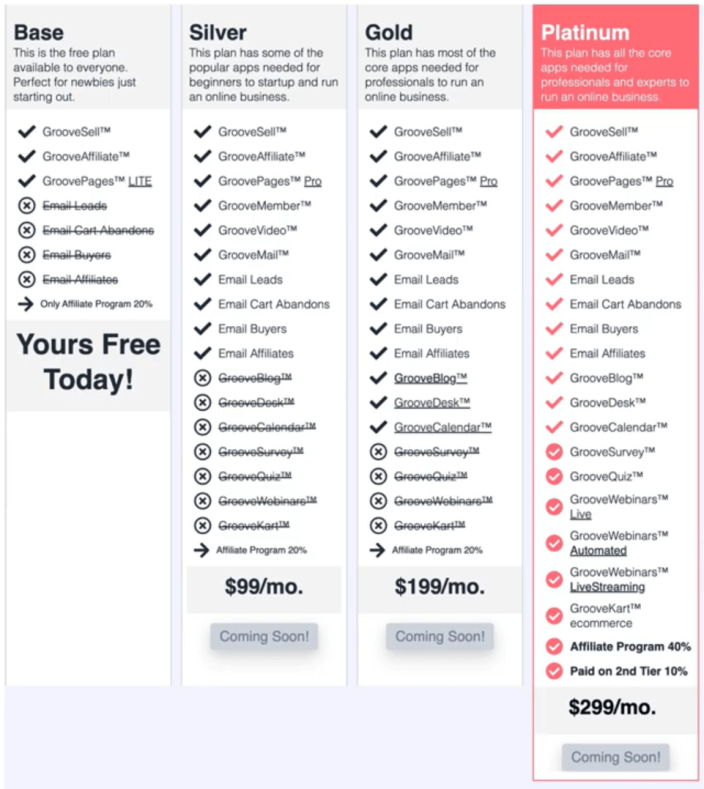 GrooveFunnels pricing chart review